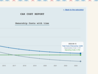 Car Cost Calculator Results Page