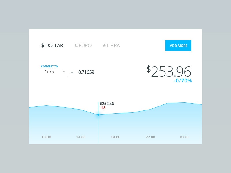Day 006 - Currency Stats light minimal blue currency graph stats days 100 ui web design