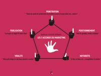 Communication Vs Marketing
