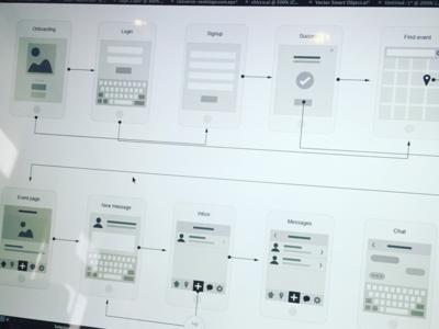 Flowchart for Event App ux sketches app sitemap login signup onboarding chart user flow