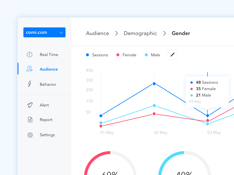 Analytics Dashboard demographics navigation alert tooltip trend pie chart redesign data visualization google analytics real time dashboard analytics