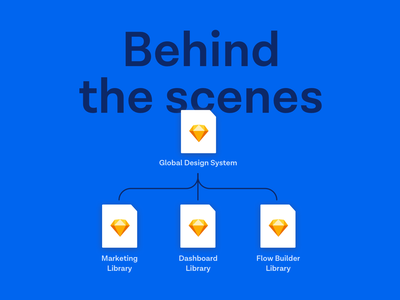 Behind The Scene scalable library processes interaction design design systems design system