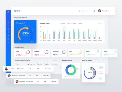 Customer Messaging Report Web App