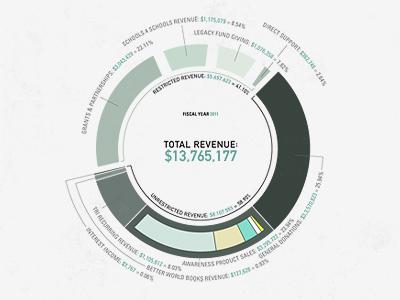 Invisible Children Annual Report - Graph