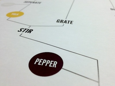 Infocooking infographic recipe food print