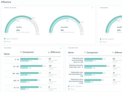 Clustering dashboard charts