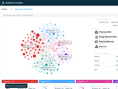 Cluster insights intelligence social