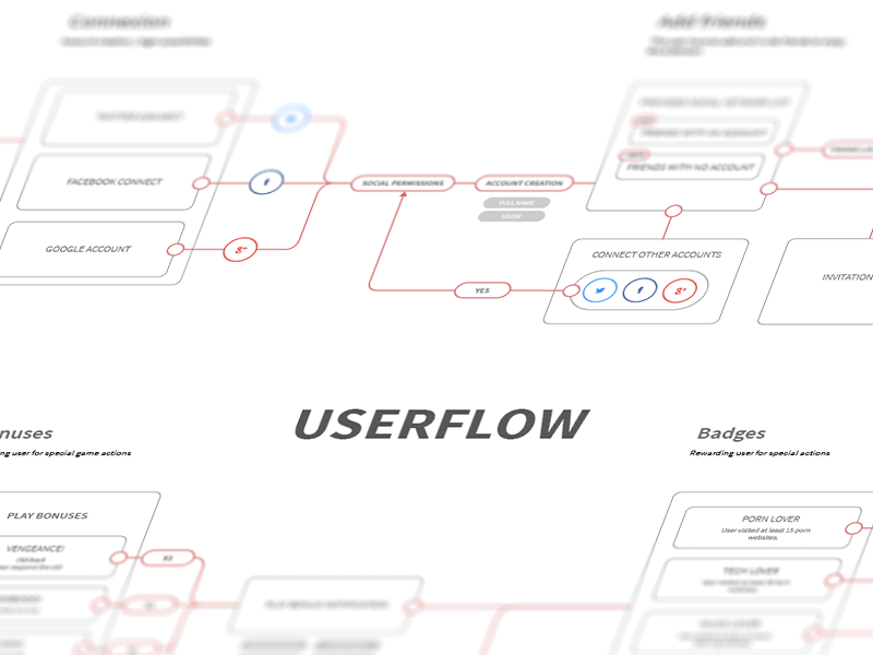 Userflow Study userflow illustrator ai ux research steps webdesign user flow customer journey
