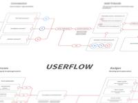 Userflow Study