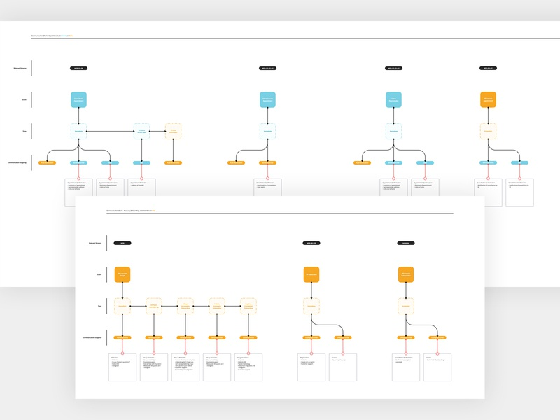 Beta Communication Chart 2.0 ux design product design product communication product flow diagram flow communication