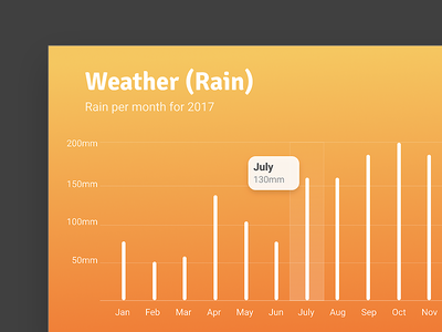 Chart2 visualization data chat bar
