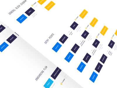 invstr — Real trading UX Flow
