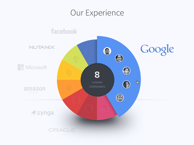 Infographic - Pie chart visualization infographic pie chart 3d shadow avatar visualization thoughtspot companies google nutanix facebook