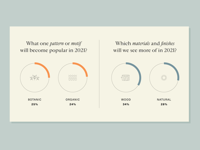 Design Trends 2021 design typography layout minimal materials icons charts interior design design trends piechart stats infographic