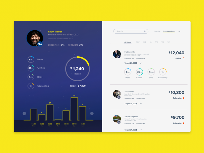 Dashboard stats profile dashboard leaderboard fundraising charity yellow blue app web ux ui