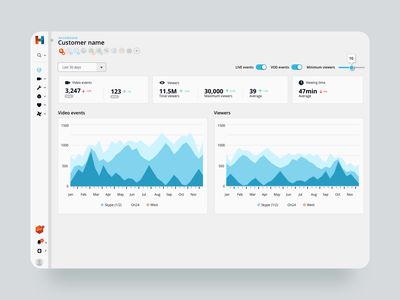 Dashboards video streaming ux service design dashboard