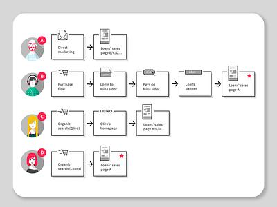 Customer journeys design ux user journey fintech