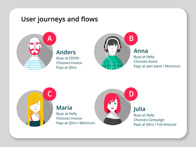 Customer journeys design ux user journey fintech