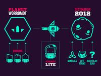 Infographics about Diggonaut