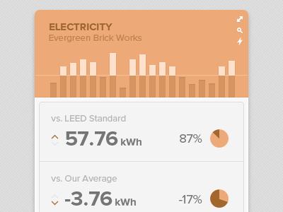 Electricity Report Widget (WIP) widget charts icons report ui app