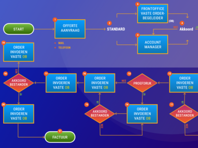 Flowchart - 2019 illustration uidesign colorful design design smooth vibrant adobe xd presentation design infographics process chart flow flowchart
