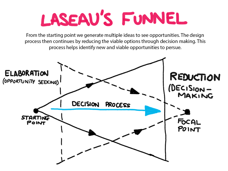 Laseau's Funnel brushes photoshop sketching loop design thinking ideation process design