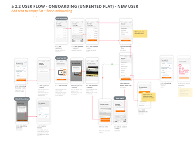 User Flow, landloard app: Onboarding/  Unrented Flat/   New User
