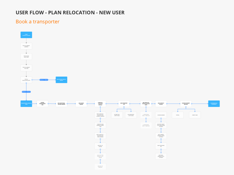UX Flow - Plan relocation book a service relocation service planning ux flow