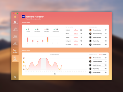 Team Dashboard - Managers view serene focus distractions desktop macos graph icons gradient ui web illustration