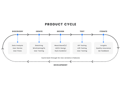 Product Cycle illustration infographic ui design user interface design visual design user interface creative direction app design agency web design ux  ui mvp design product designer product design product cycle