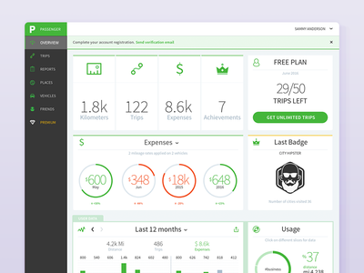 Web Dashboard Overview - Mileage tracker stats product pie navigation metrics grid graph form data chart bars analytics