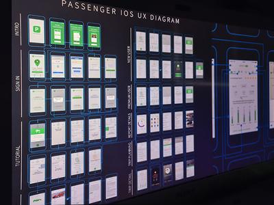 UX Diagram grid walkthrough navigation ios flow diagram data dashboard chart graph app stats