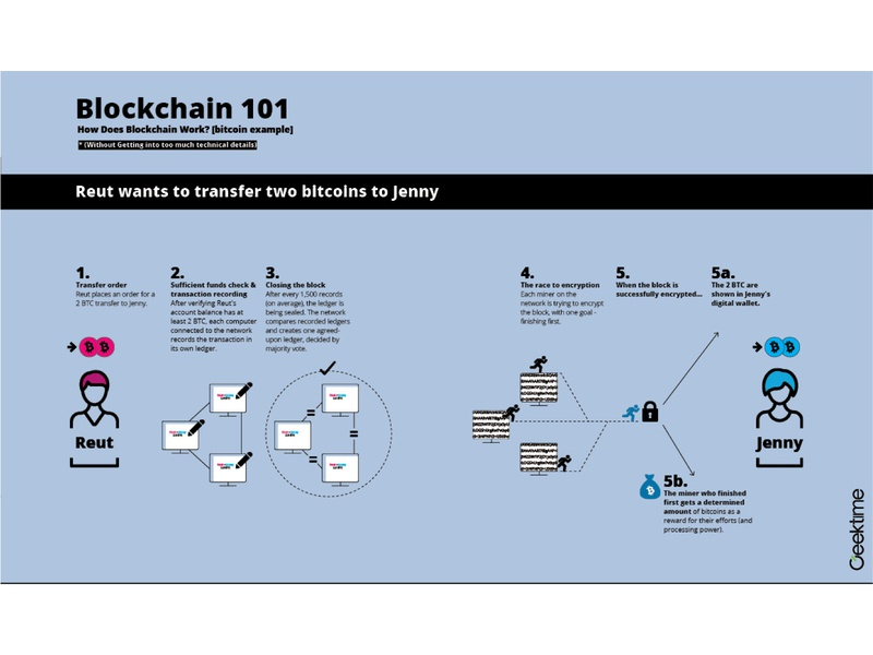 Geektime Blockchain Report