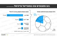 World Cup Infographics
