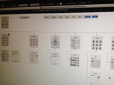 Digital Baby Book User Flow wireframe wip ux flow chart web app