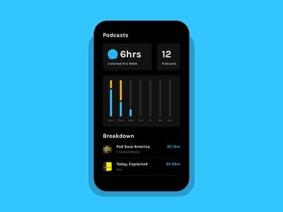 Daily UI 018 :: Analytics Chart