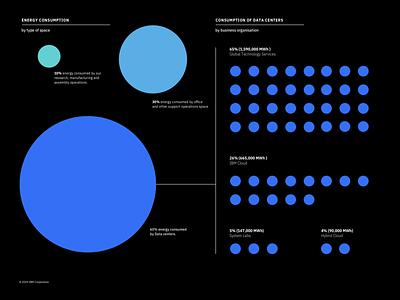Energy consumption infographic brand colors annual report inforgraphic ibmenergy illustraor carbon10 ibm annualreport