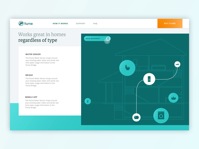 How It Works Page Animation for Flume, Inc.