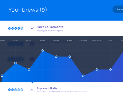 Overview graph blur dashboard overview graph app coffee