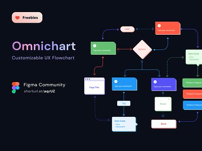 Omnichart - Customizable UX Flow from Omnicreativora freebies figma information architecture design flow flow chart uxflow