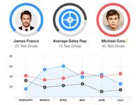 Automotive Statistics / Charts Flat UI / UX