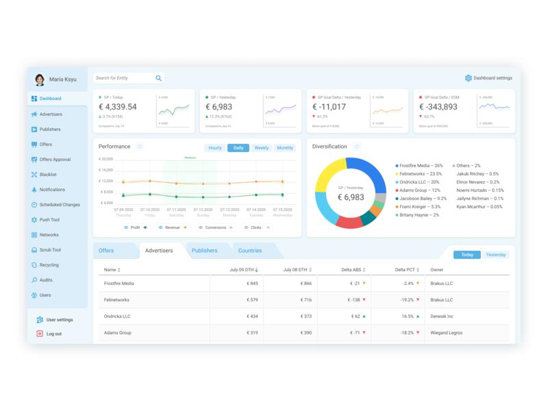 Ad management system application webdesign interface uiux ui