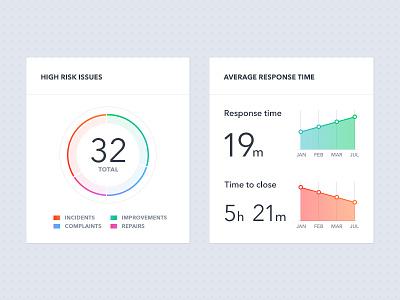 Risk management charts ui fresh minimal clean health chart line donut dashboard statistics stats graph