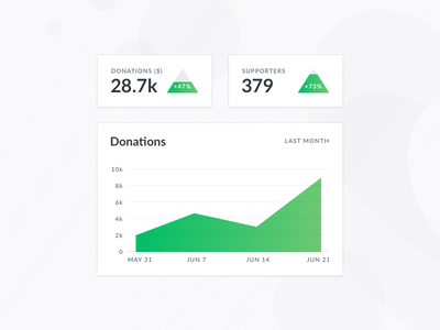 Donations graphs ui charity green stats statistics donations charts graph