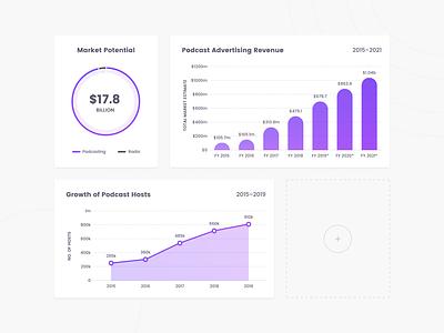 Board of the dash variety line graph bar graph data visualization data purple graphs ui customise customize dashboard