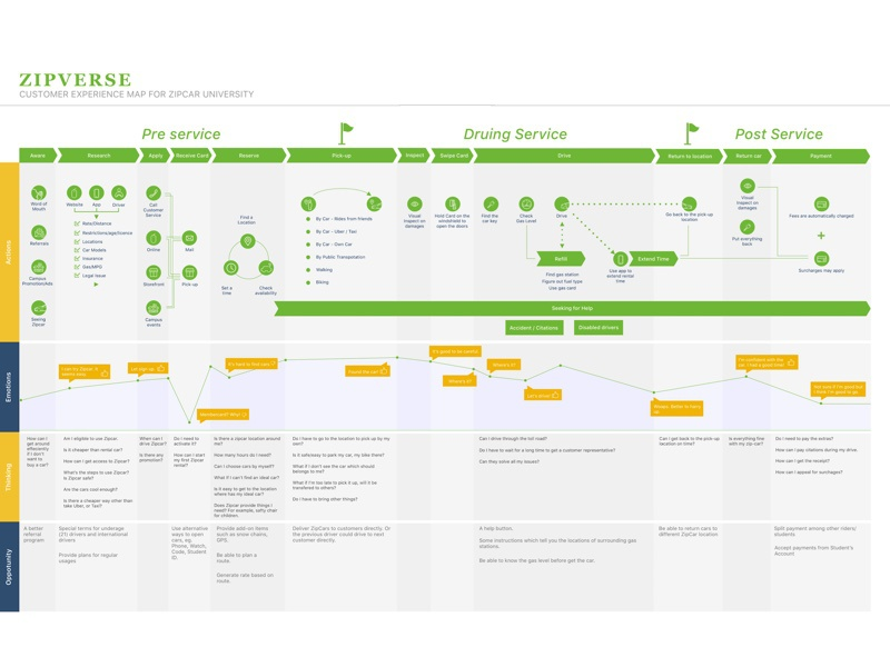 Customer Journey Map Of Zipcar University By Chong Guo Dribbble - Member journey mapping
