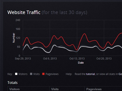 Dribbble analytic