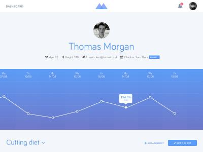 Macro client profile tracking diet fitness web app flat line graph profile