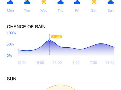 Weather  App blue card app ui violet cloudy simple weather
