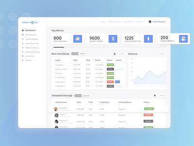 Admin Dashboard admin dashboard admin panel figma design figma minimal design website web ux ui figmadesign